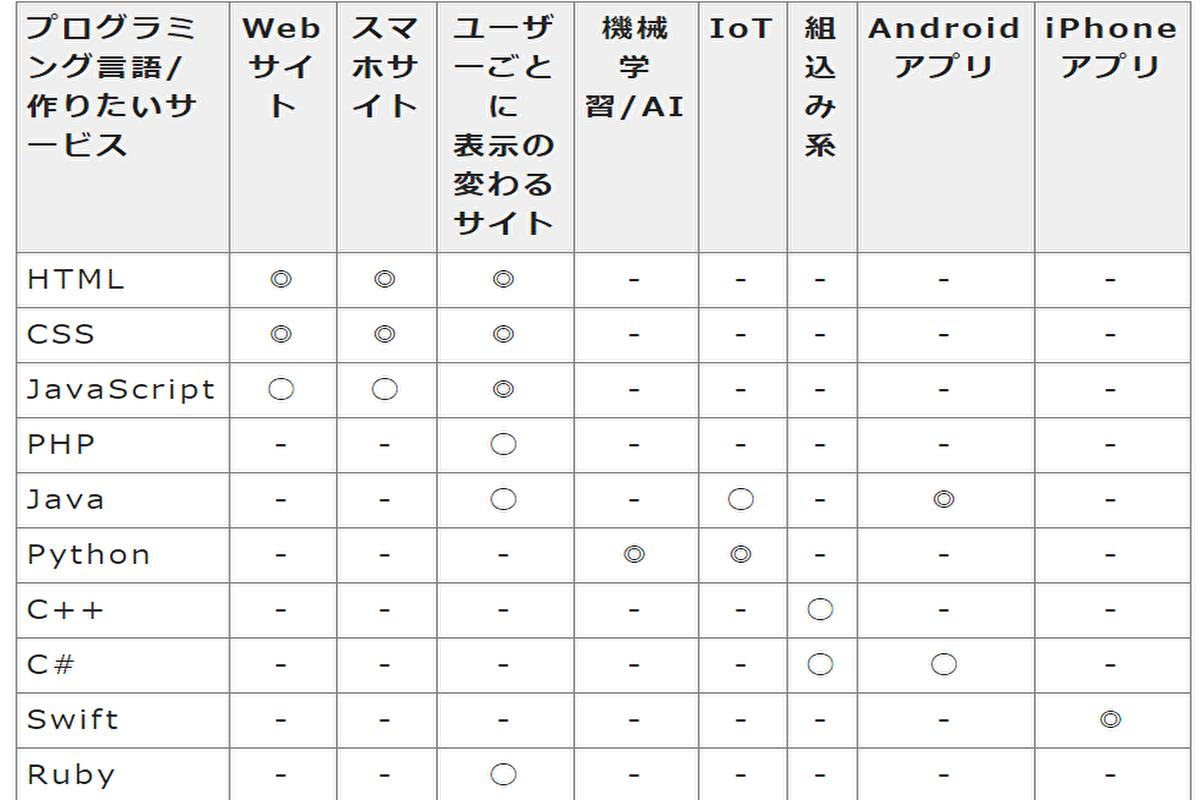 プログラミングといってもいろんな言語があります↓