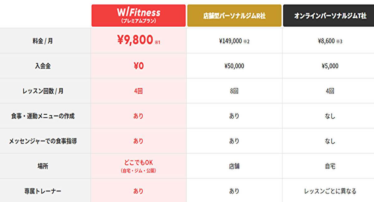 W/Fitness(ウィズフィットネス)料金・入会金
