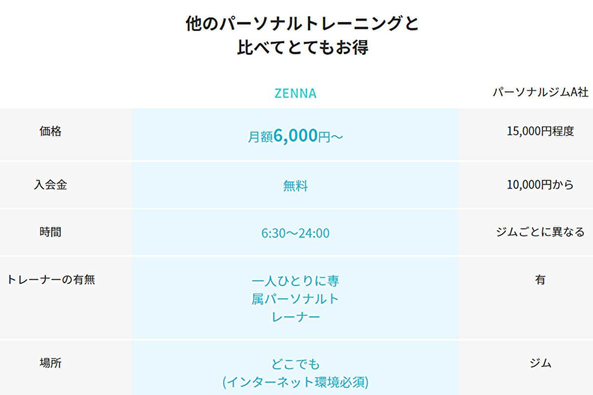 ">ZENNA(ゼンナ)料金・入会金""></p><p><a href="